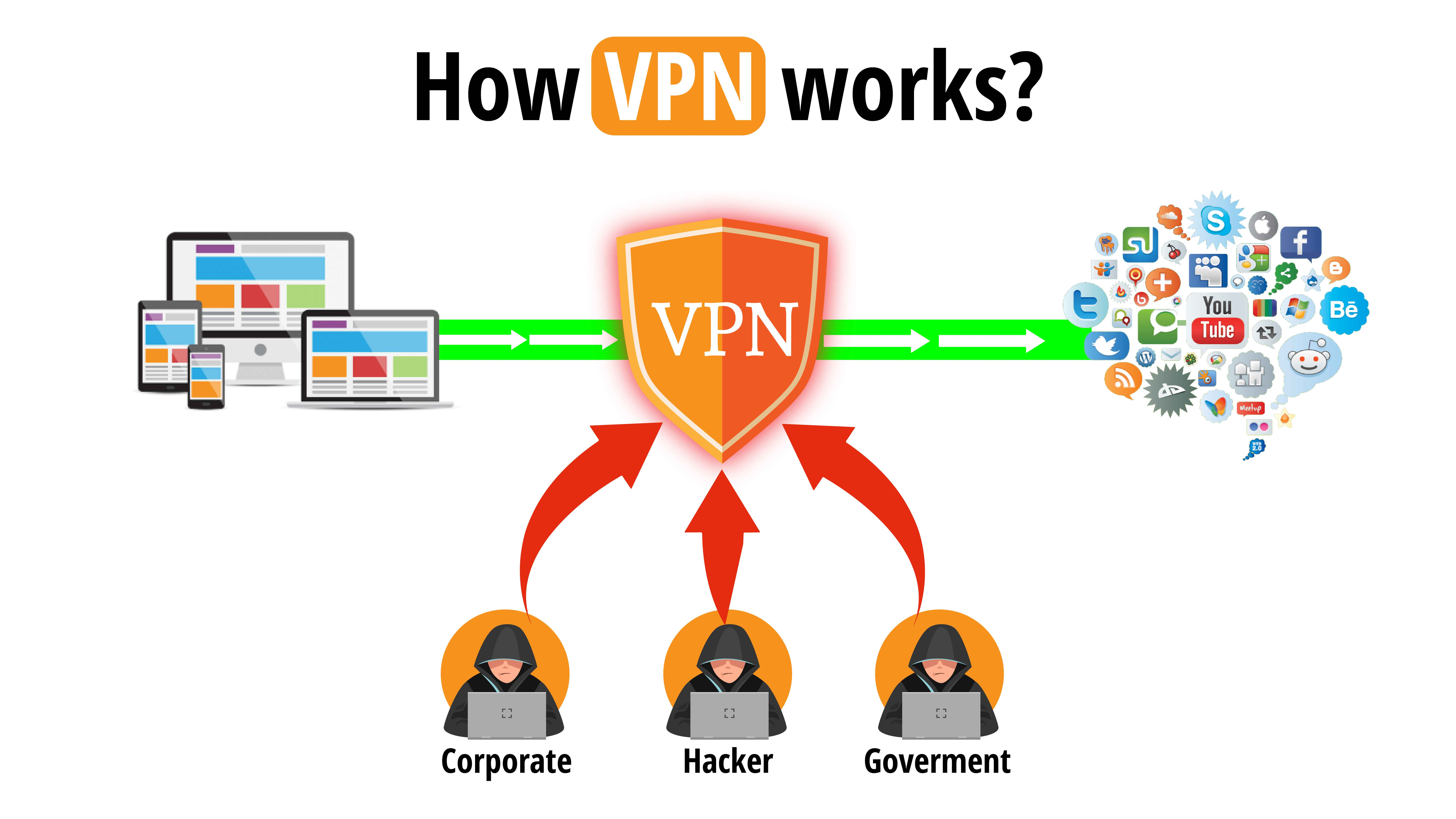 Why VPN a smart move for your business?